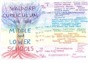 Waldorf Curriculum for the Middle and Lower Schools